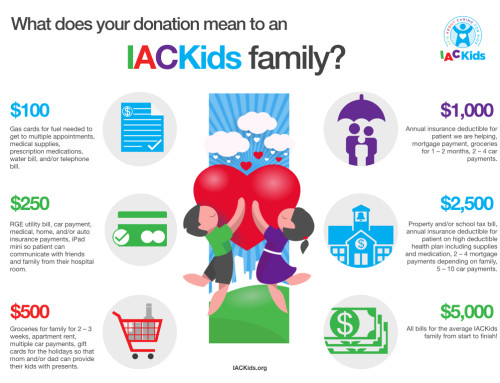 Where Does Your Donation to IACKids Go?